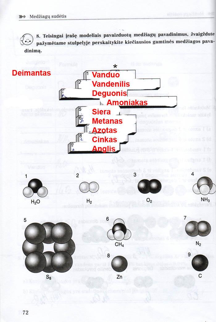 Chemija, Chemijos pratybos - 1 dalis